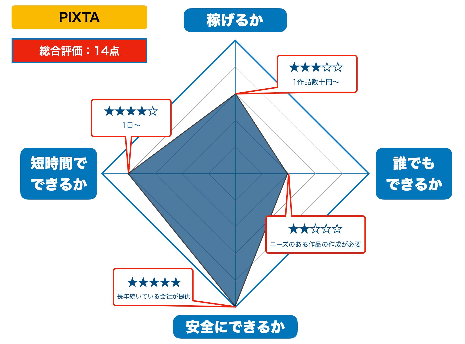 PIXTAの評価