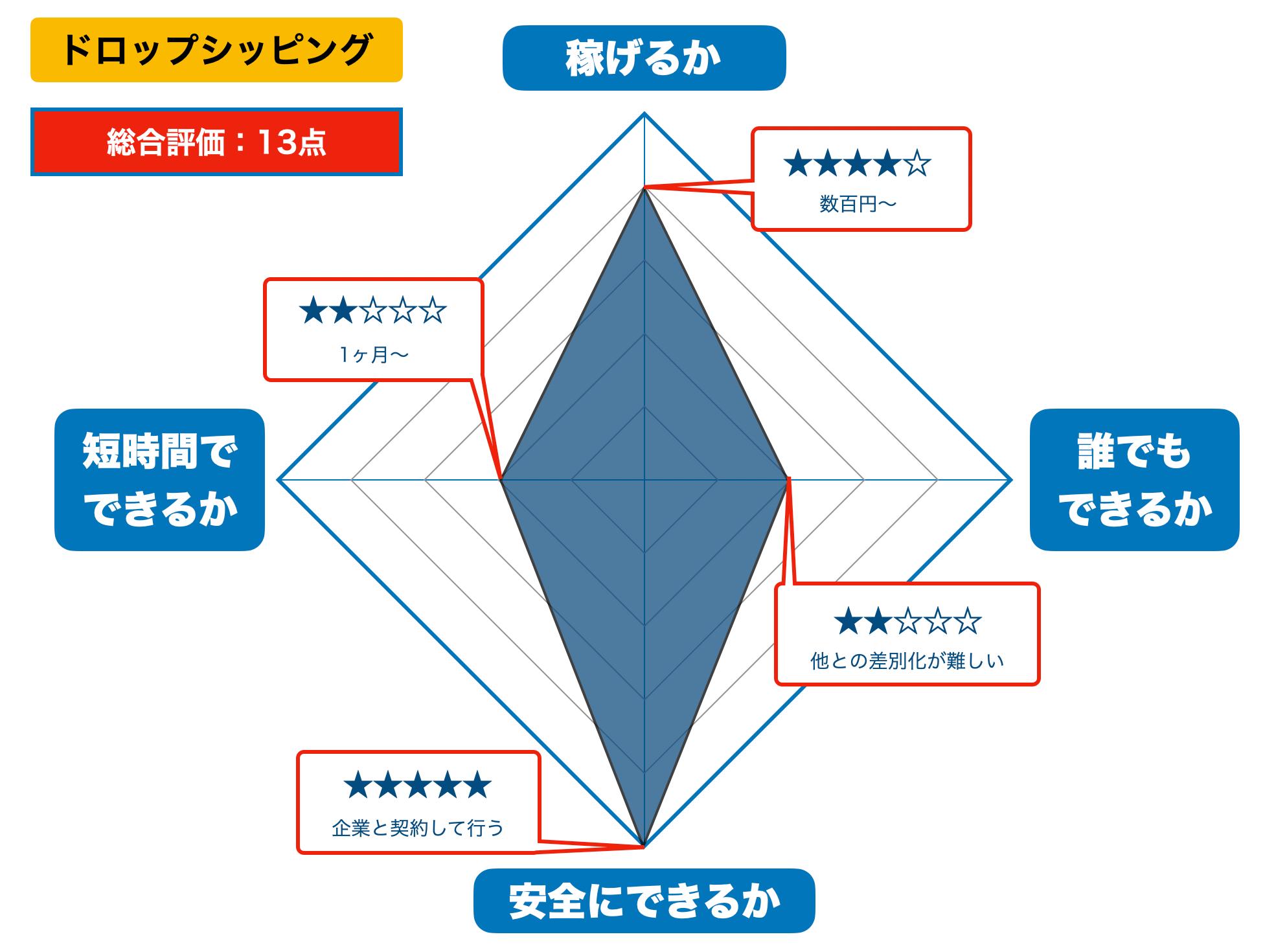 ドロップシッピングの評価(2021年版)