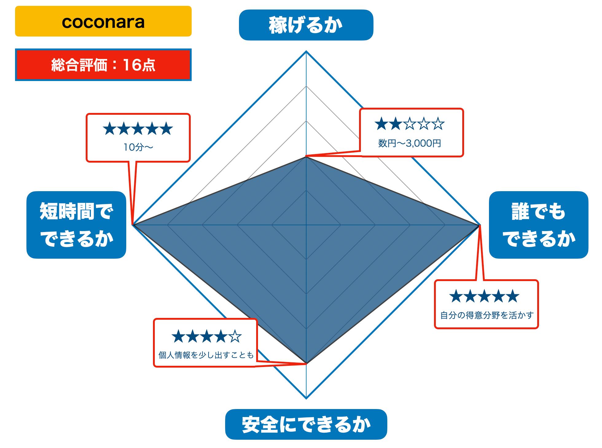 coconalaの評価 2021年版