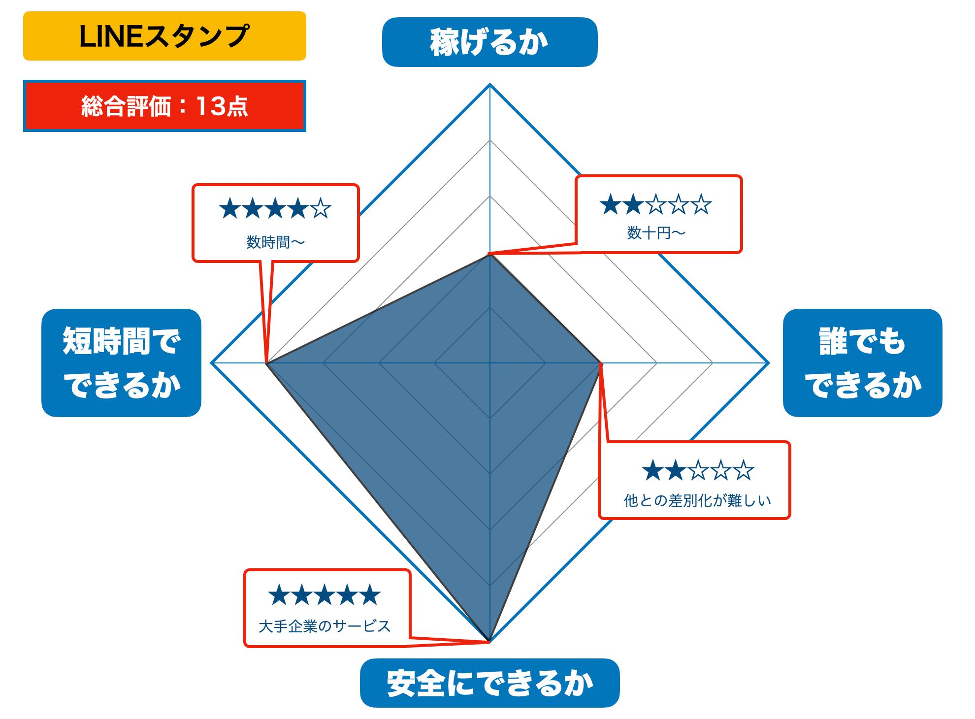 LINEスタンプの評価(2021年版)