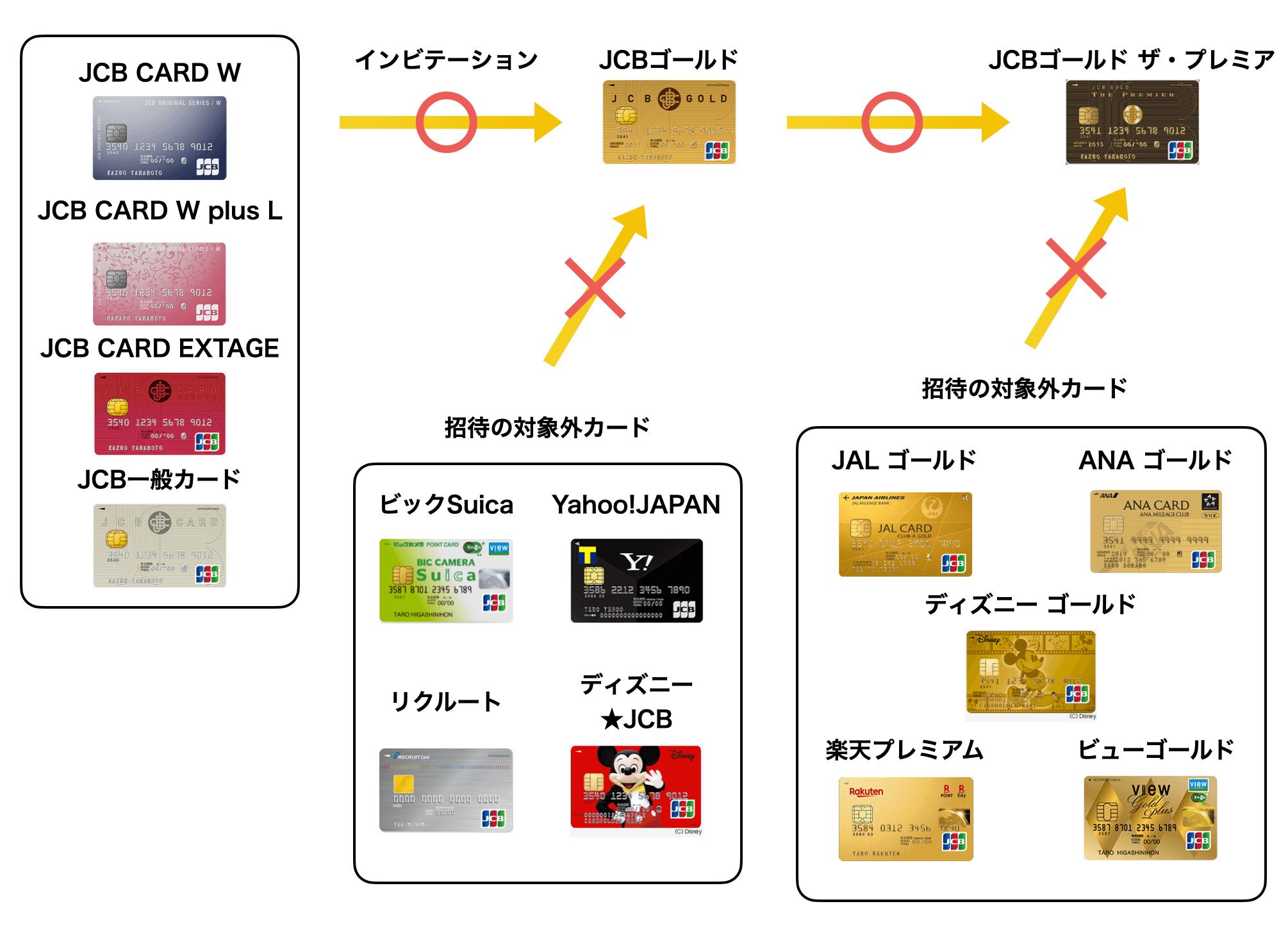 JCBが付いたクレジットカードのインビテーションの例(2021年版)