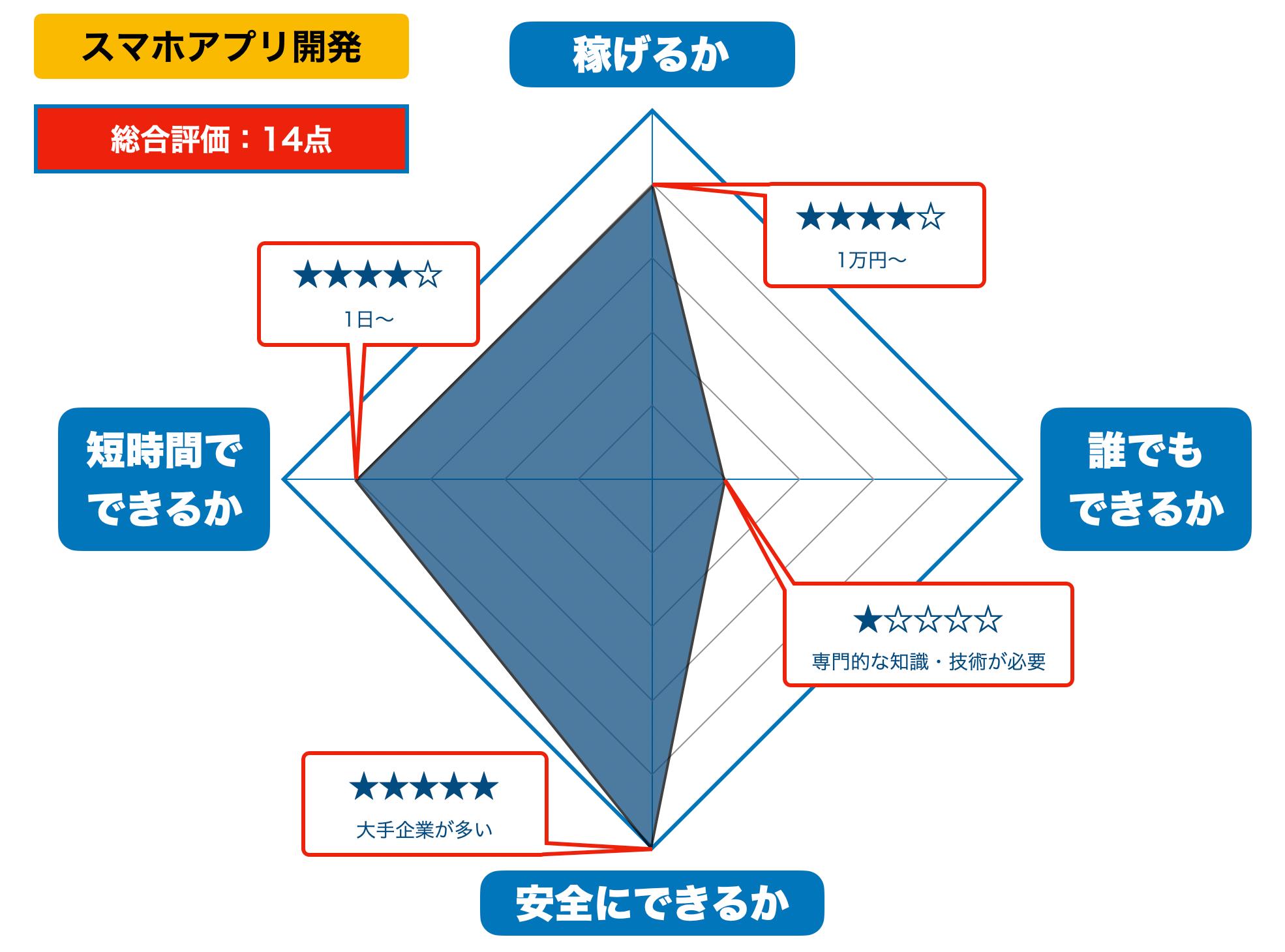 スマホアプリ開発の評価(2021年版)