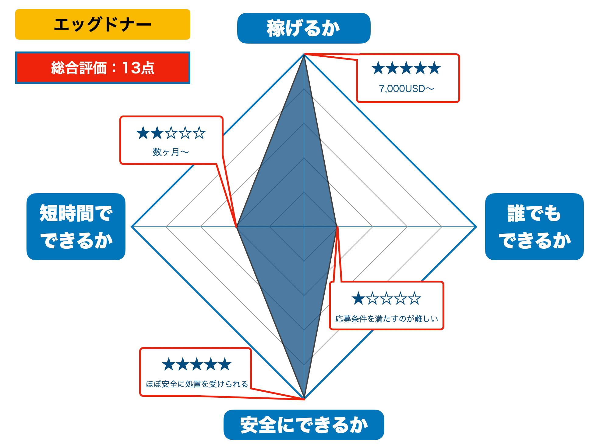 エッグドナーの評価(2021年版)