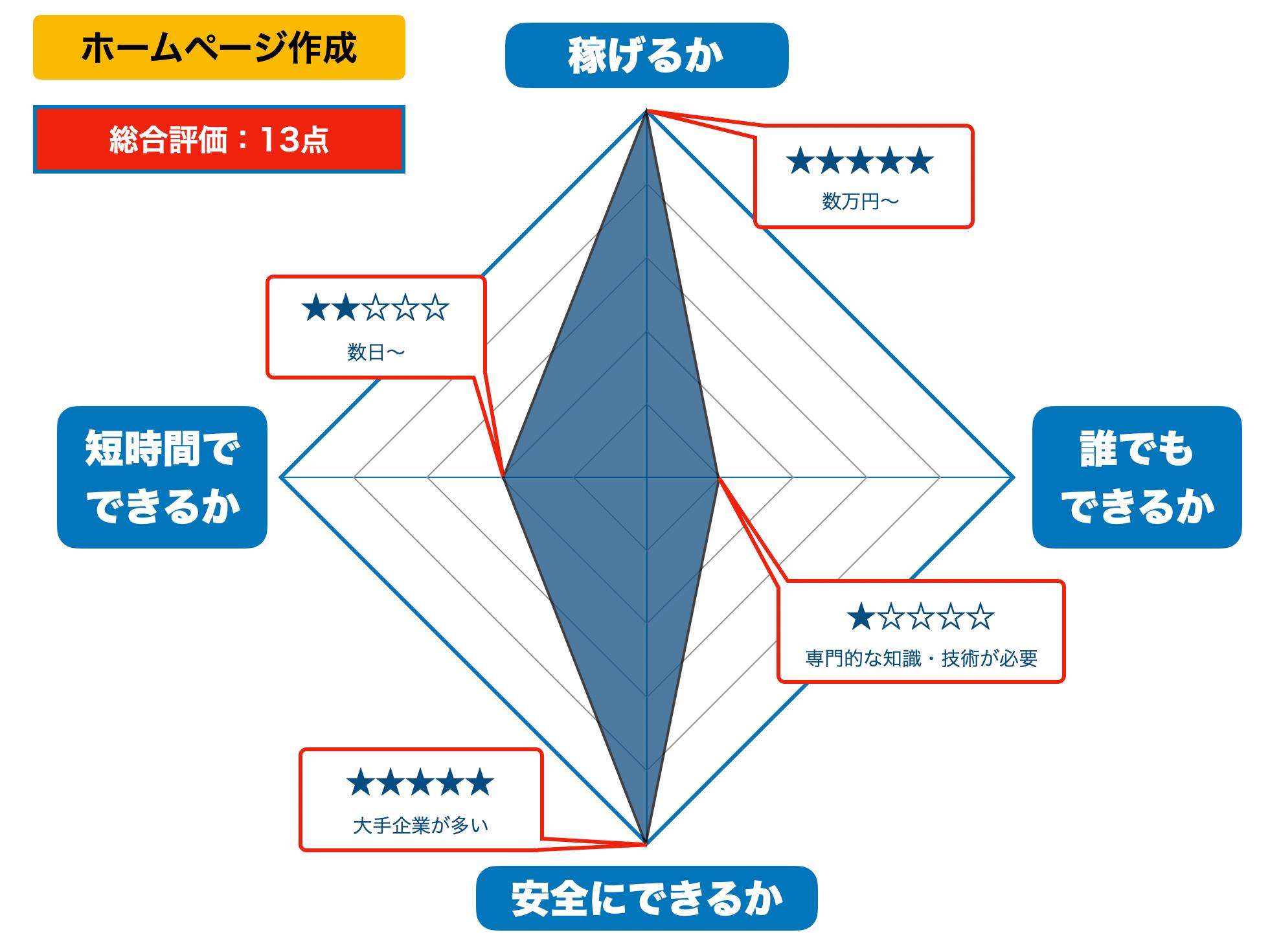 ホームページ作成の評価(2021年版)