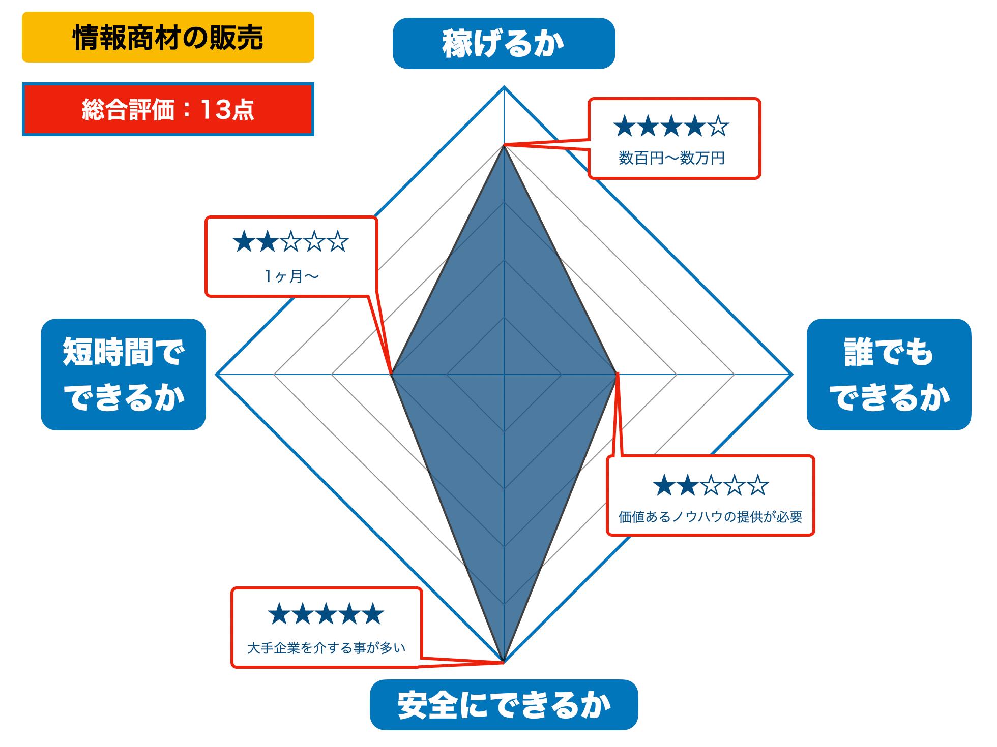 情報商材の販売の評価(2021年版)