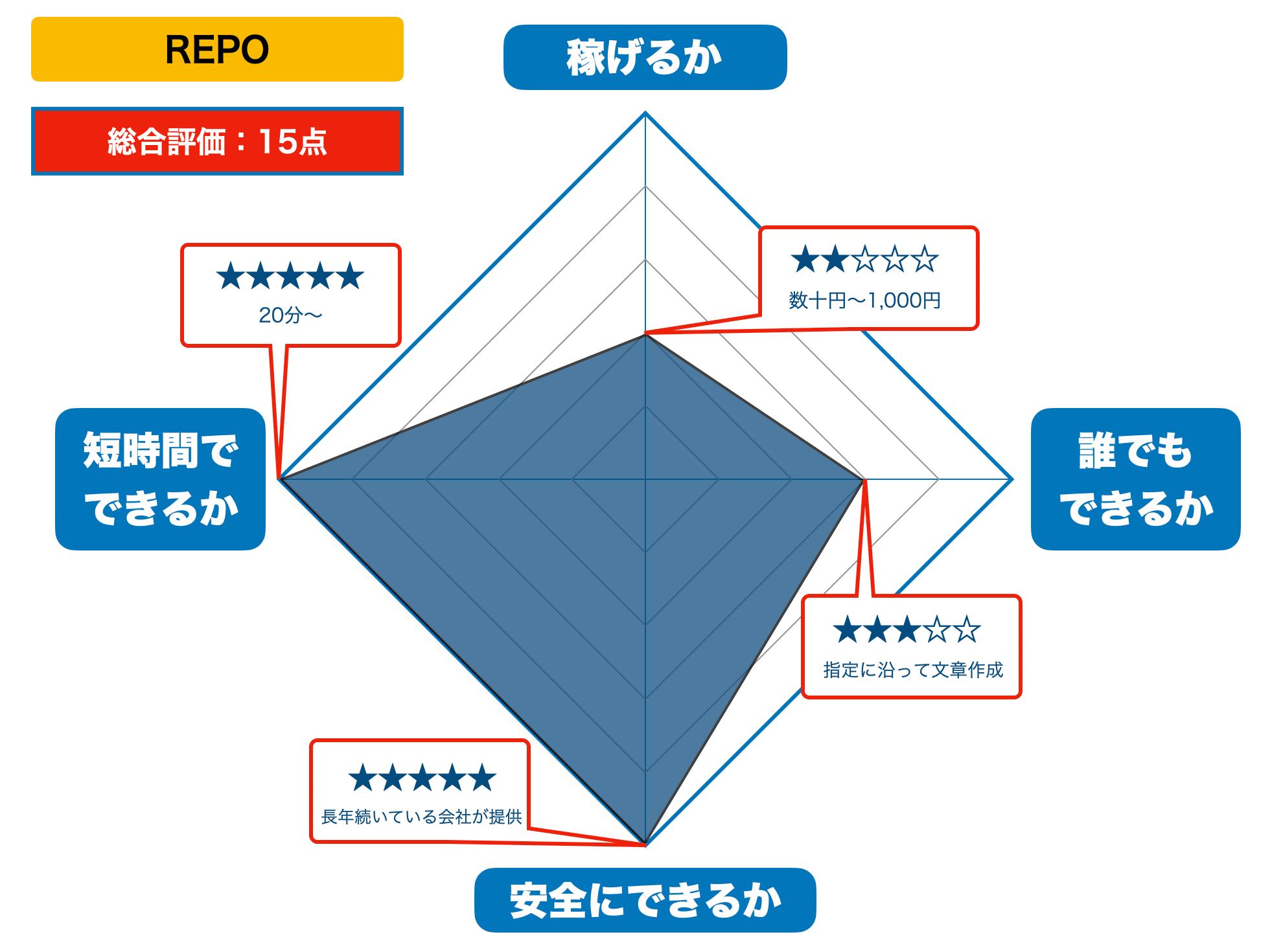 REPOの評価(2021年版)