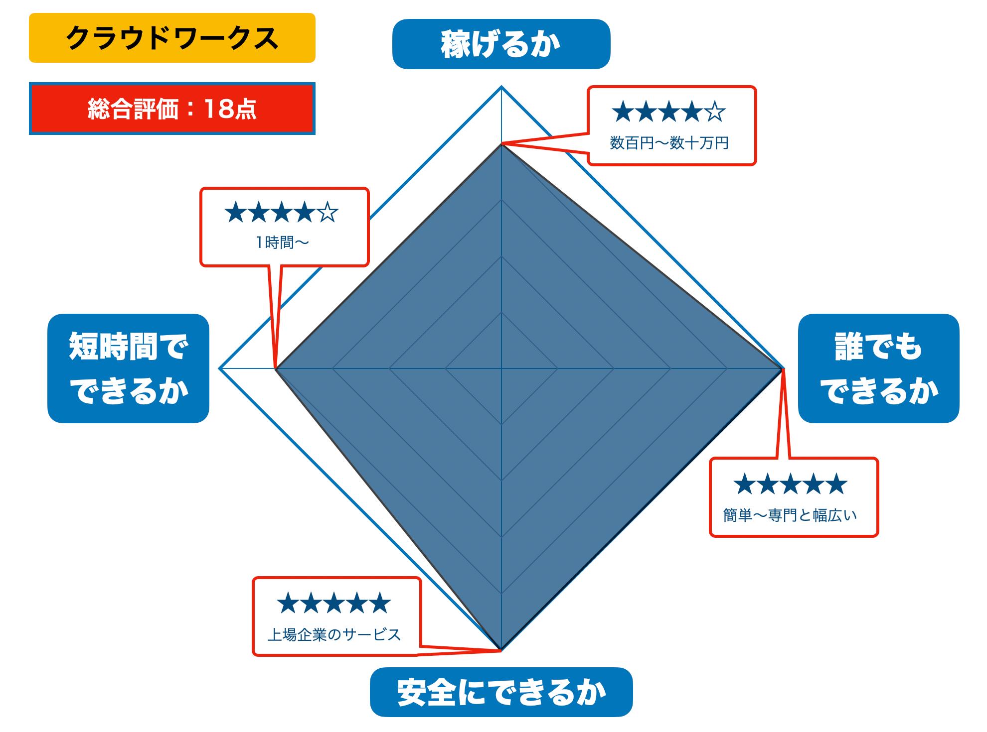 クラウドワークスの評価(2021年版)