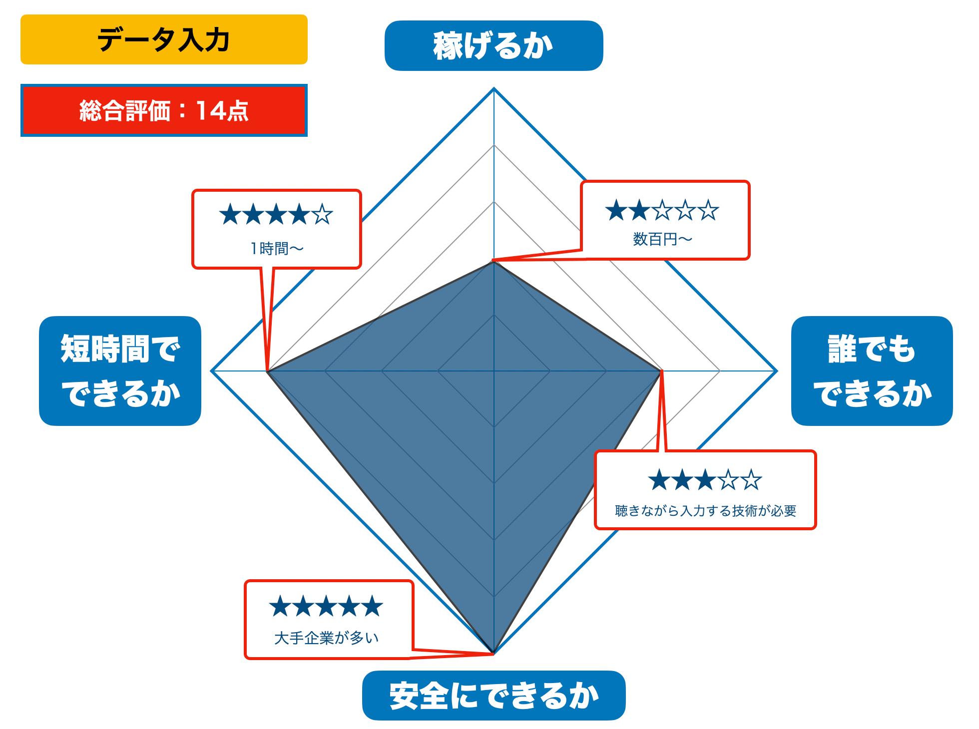 データ入力の評価(2021年版)