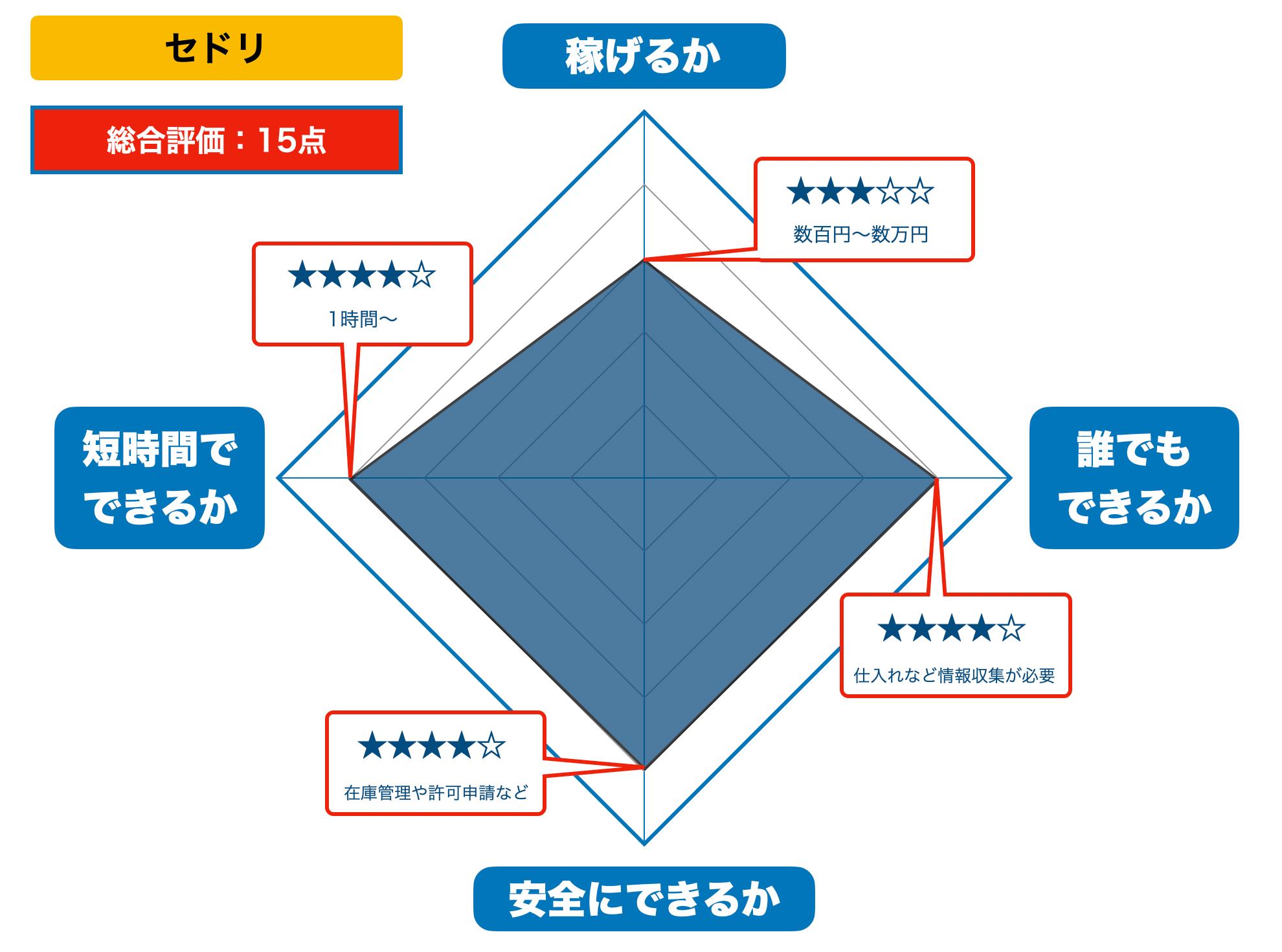 セドリの評価(2021年版)
