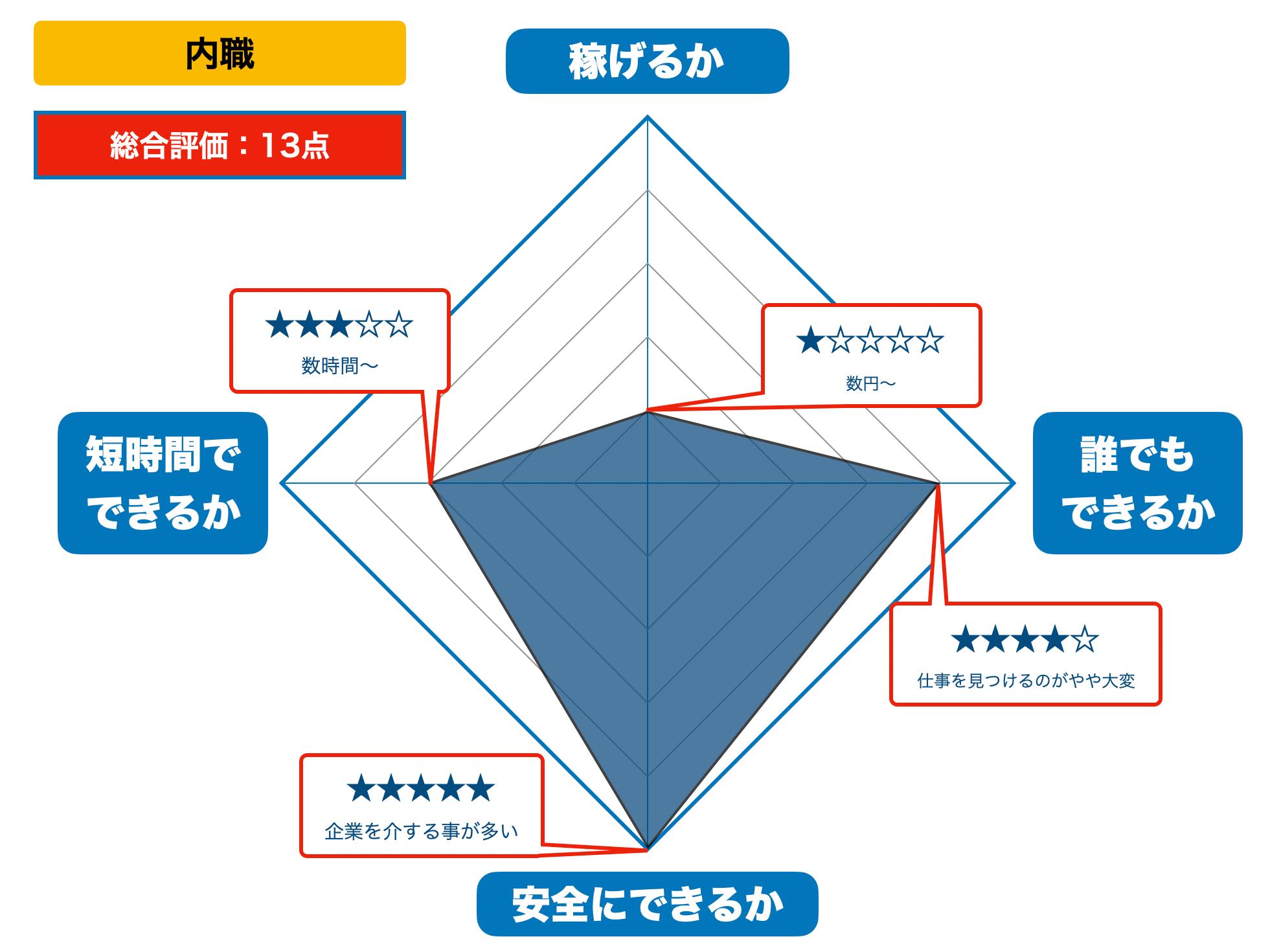内職の評価(2021年版)
