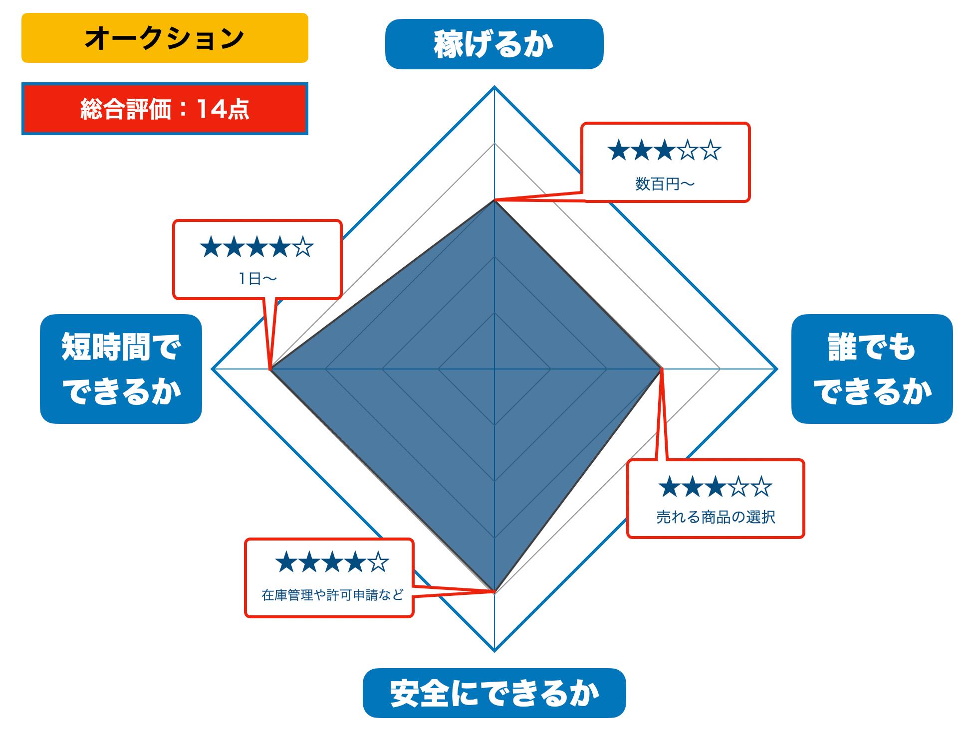 オークションの評価(2021年版)