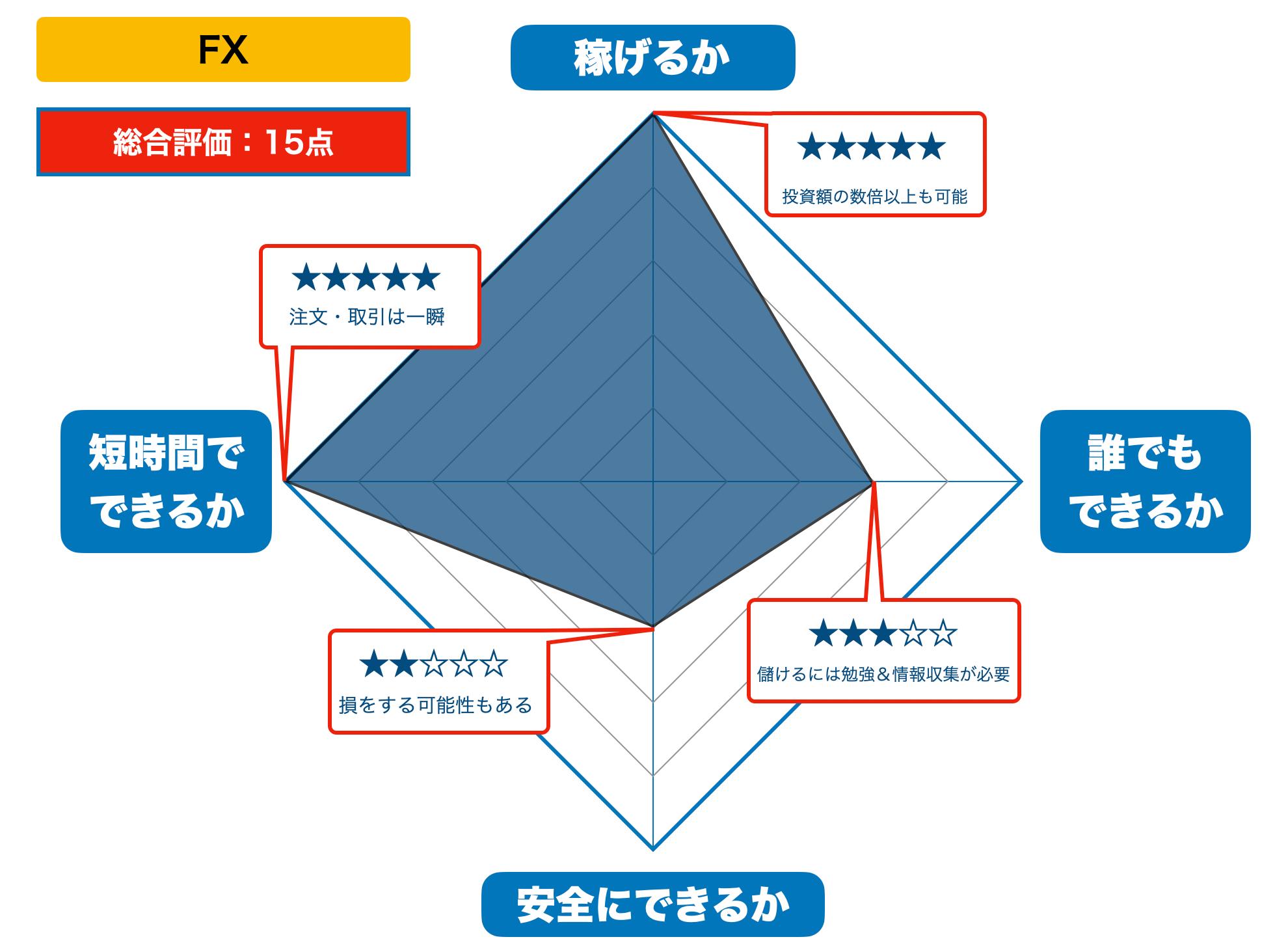 FXの評価(2021年版)