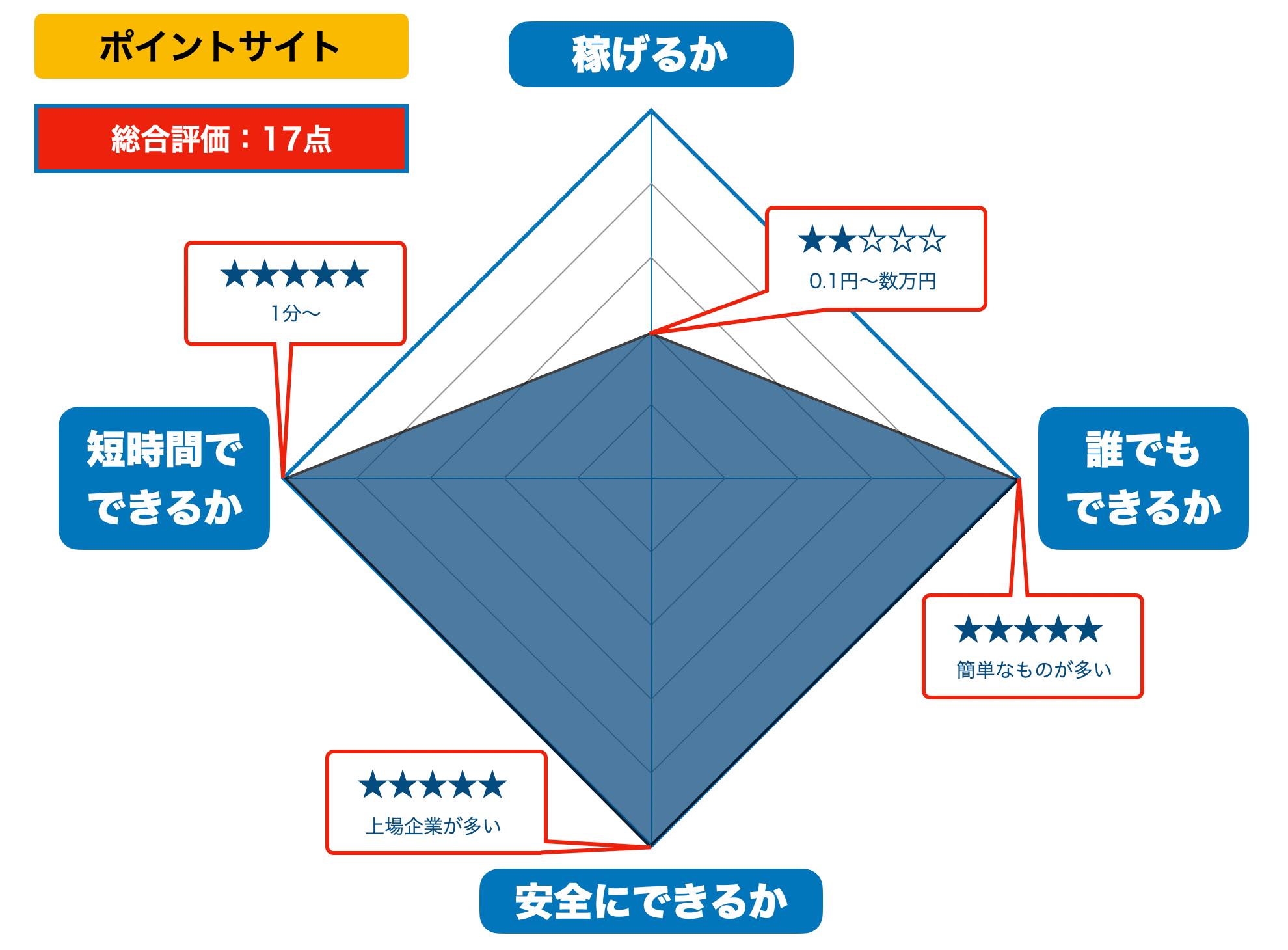 ポイントサイトの評価(2021年版)