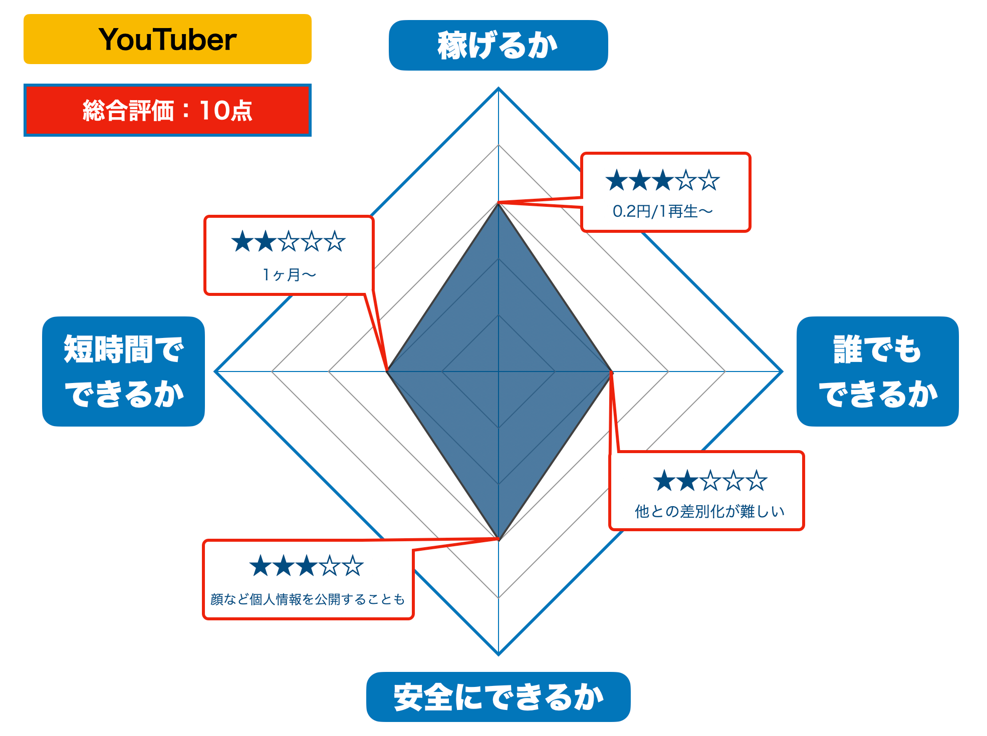YouTuberの評価