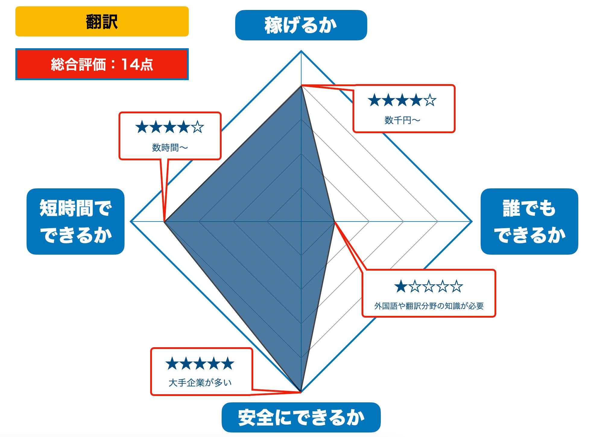 翻訳の評価(2021年版)
