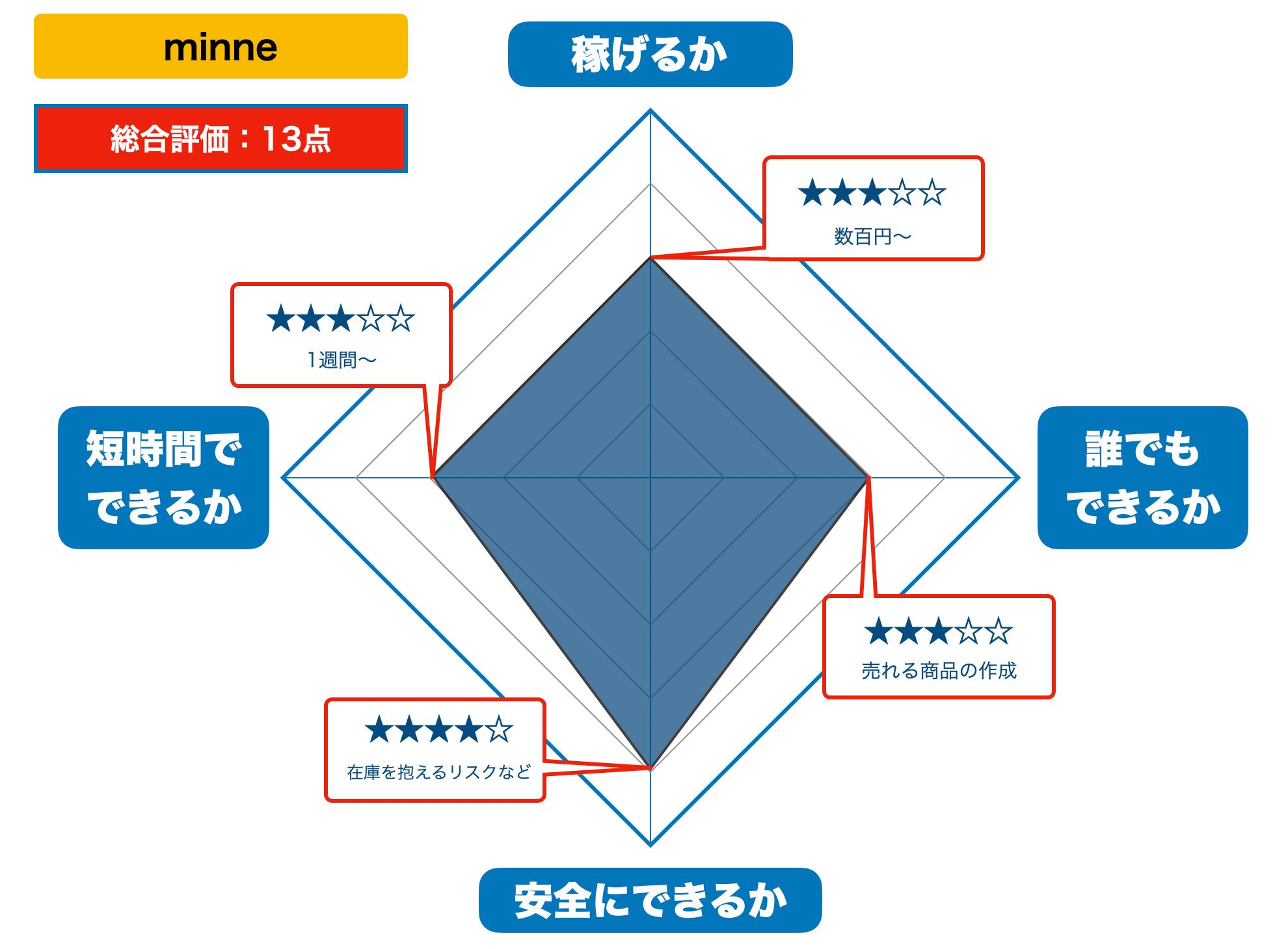 minneの評価(2021年版)