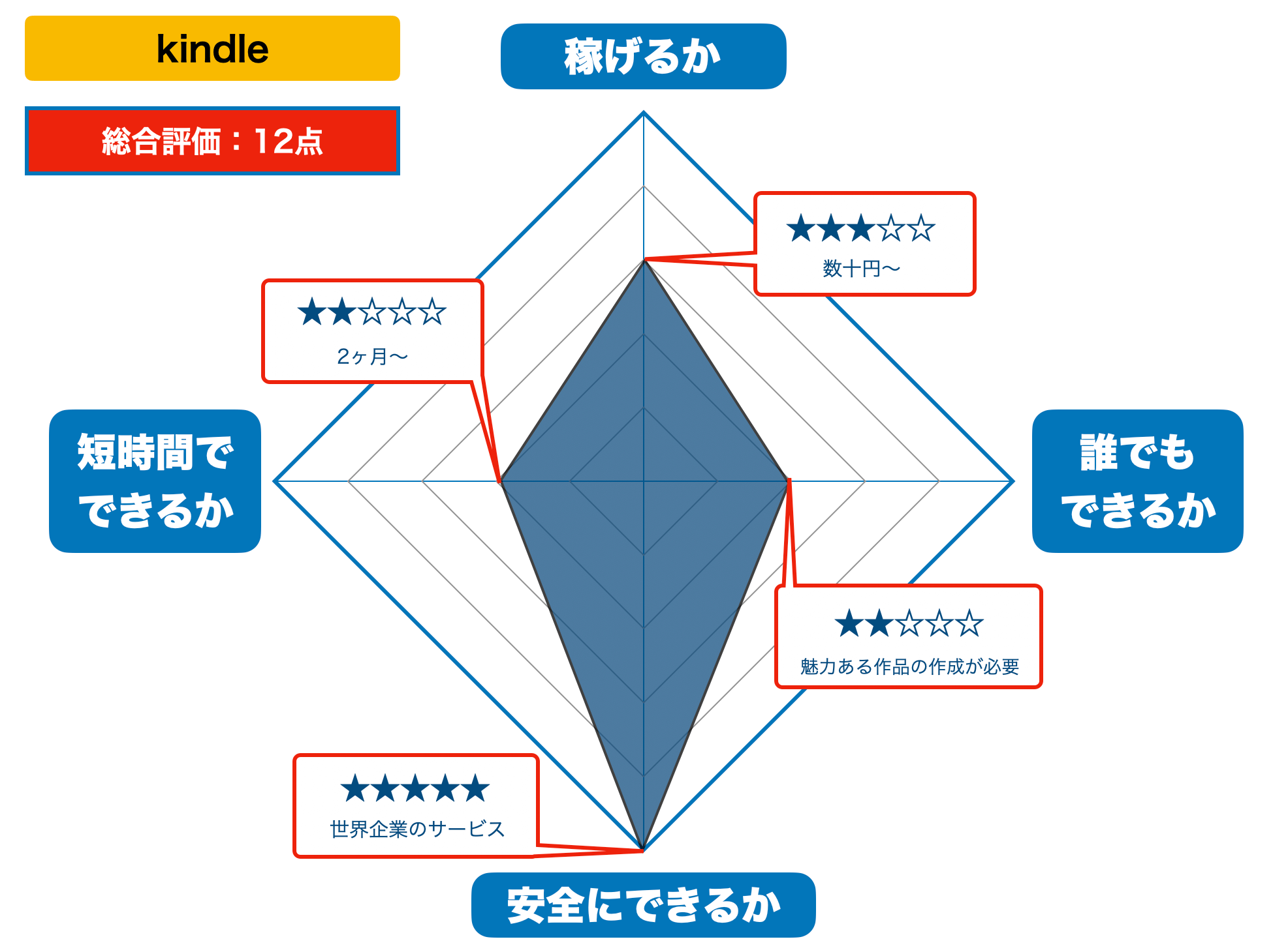 kindleの評価