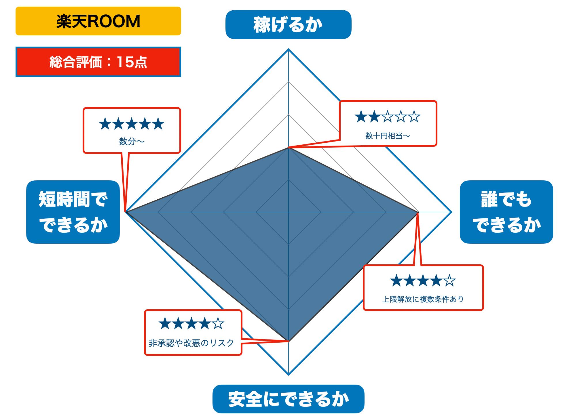 楽天ROOMの評価
