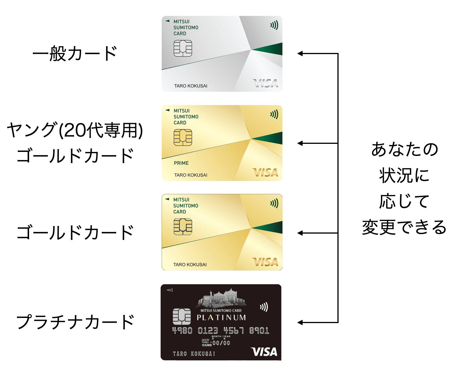 三井住友カードのグレード変更