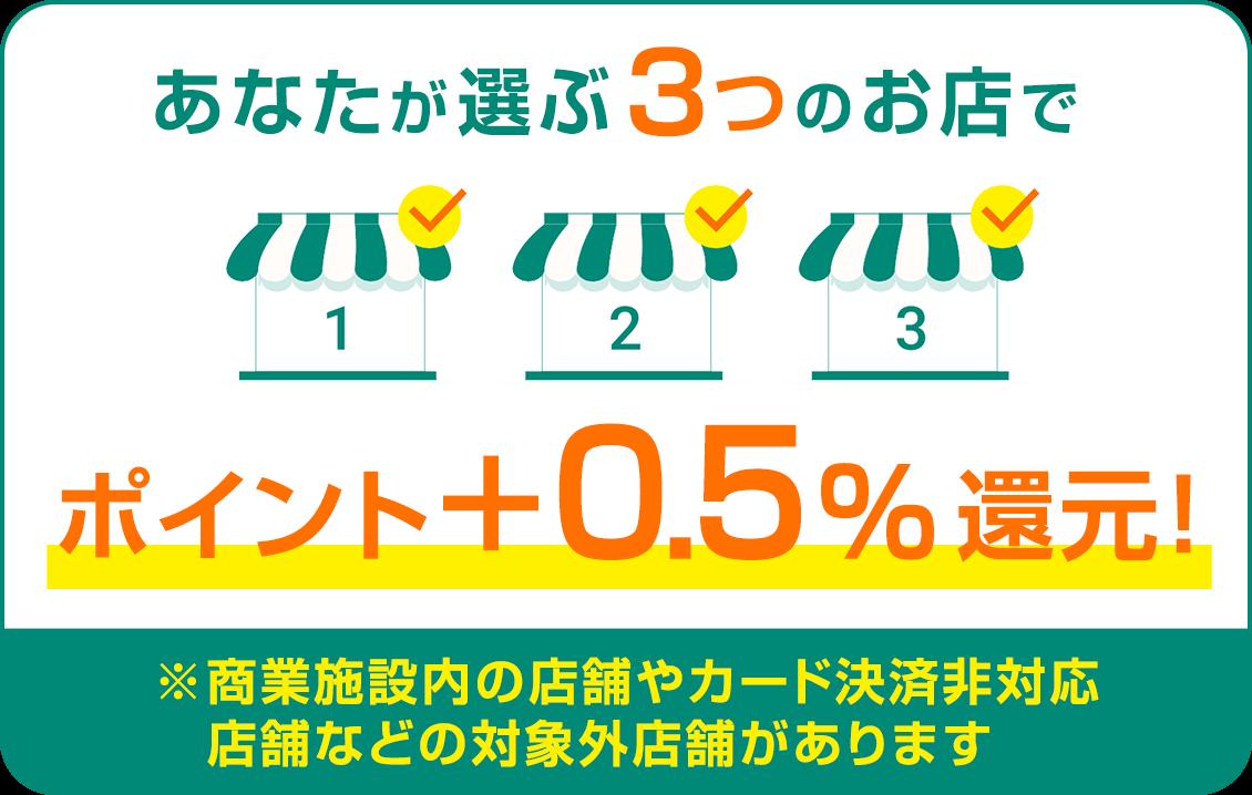 三井住友カードはあなたが選ぶ3店でポイント+0.5%還元!
