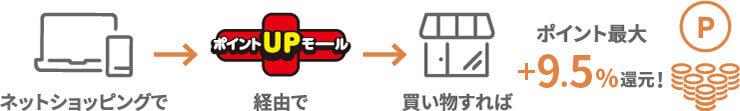 三井住友VISAカードのポイントUPモール経由でポイント最大+9.5%還元
