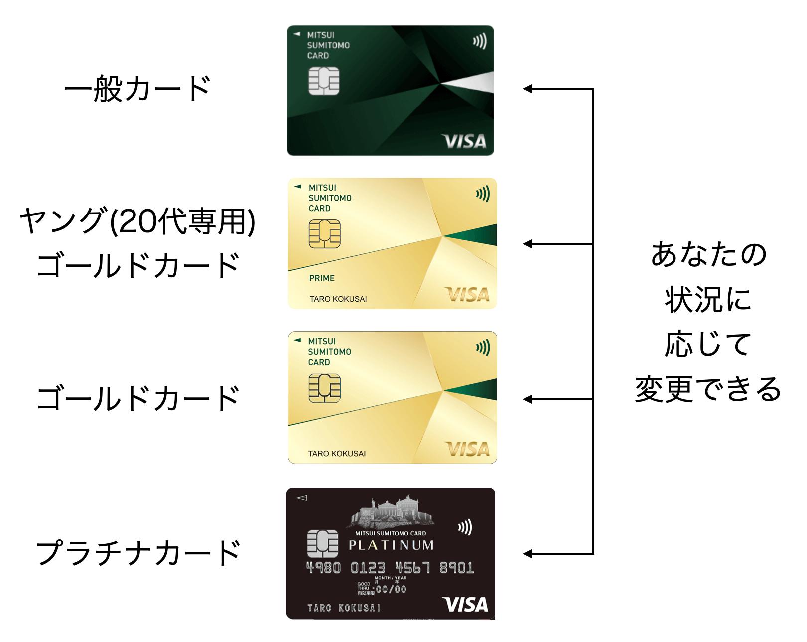 三井住友カード(NL)のグレード変更