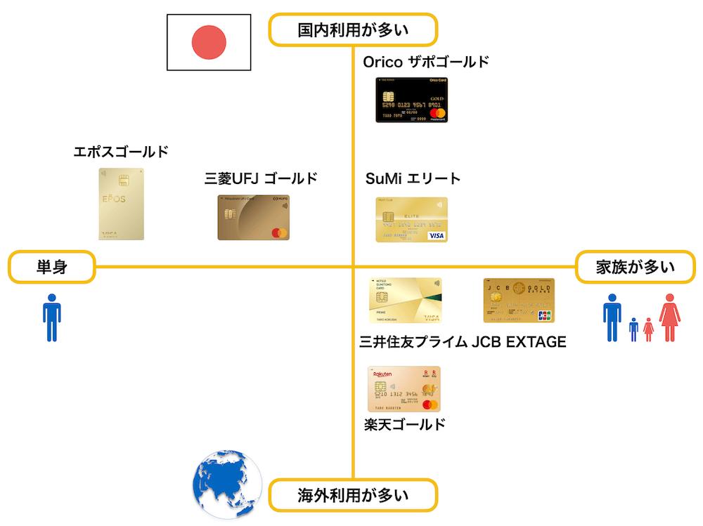 20代におすすめのゴールドカードポジショニングマップ(2021年7月版)