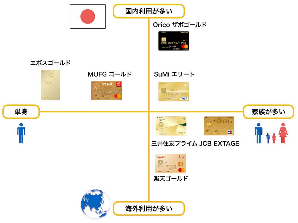 20代におすすめのゴールドカードポジショニングマップ(2021年4月版)