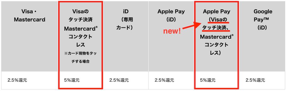 三井住友カード(NL)の対象店舗での還元率