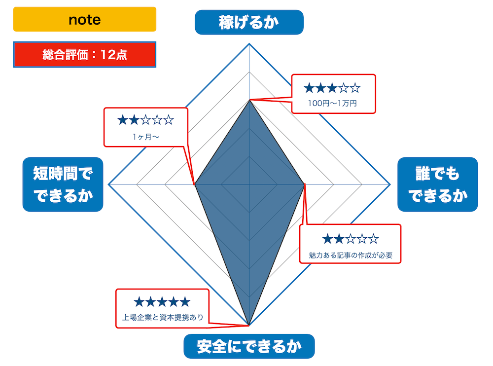 noteの評価