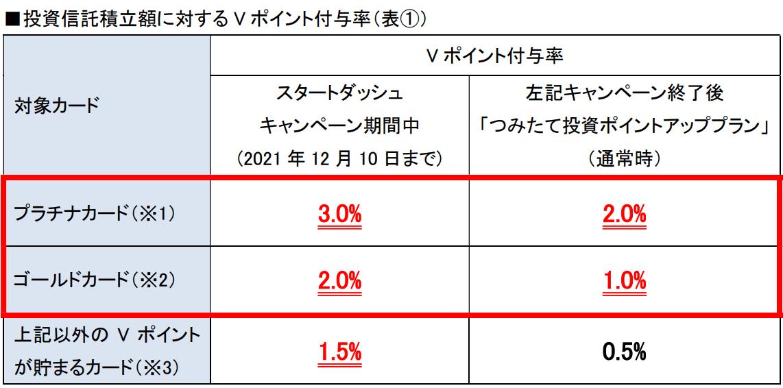 三井住友カードのSBI証券で投資信託積立額に対するVポイント付与率の表