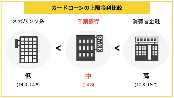 千葉銀行カードローンの金利比較