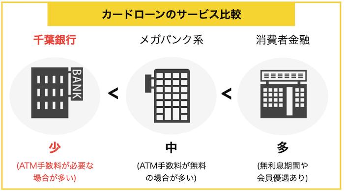 千葉銀行のサービス比較