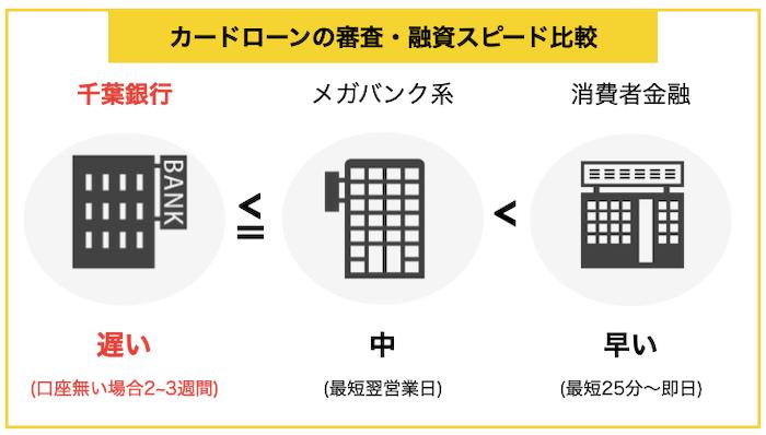 千葉銀行カードローンのスピード