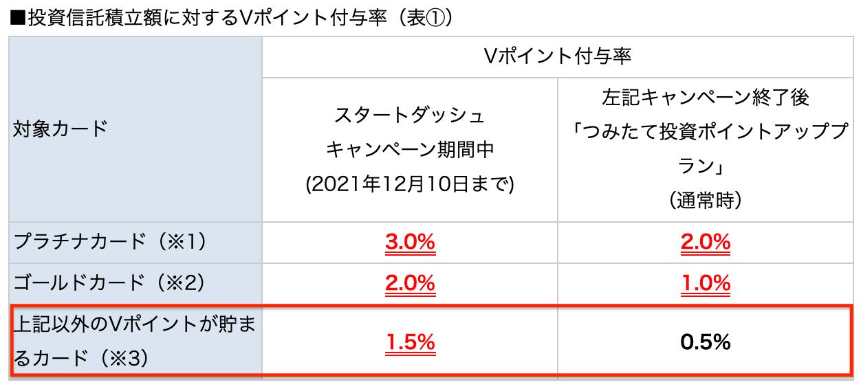 三井住友カードNLのSBI証券で投資信託積立額に対するVポイント付与率の表