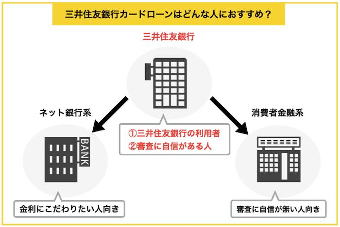 三井住友銀行のカードローンの選び方