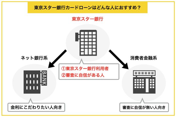 東京スター銀行カードローンがおすすめな人