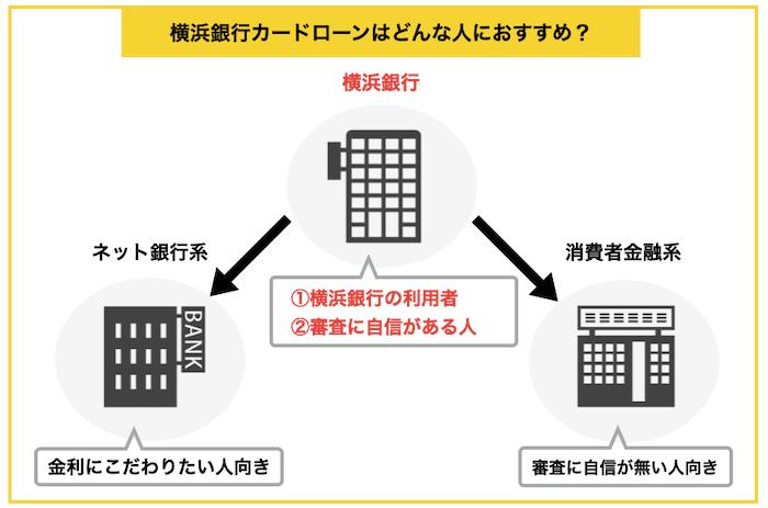 横浜銀行がおすすめな人