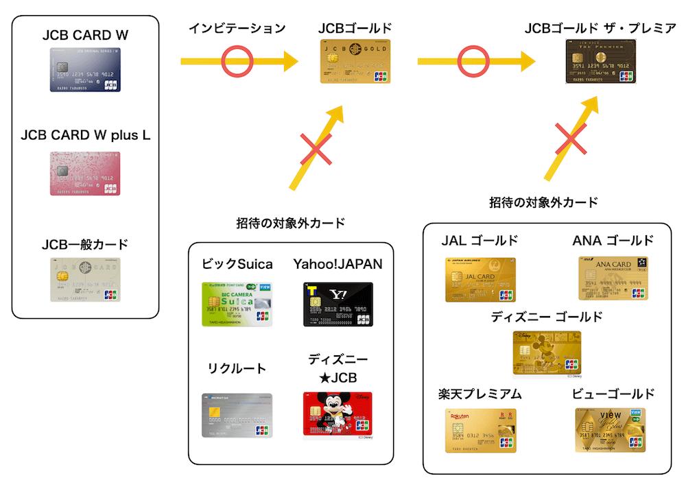 JCBが付いたクレジットカードのインビテーションの例(2021年8月版)