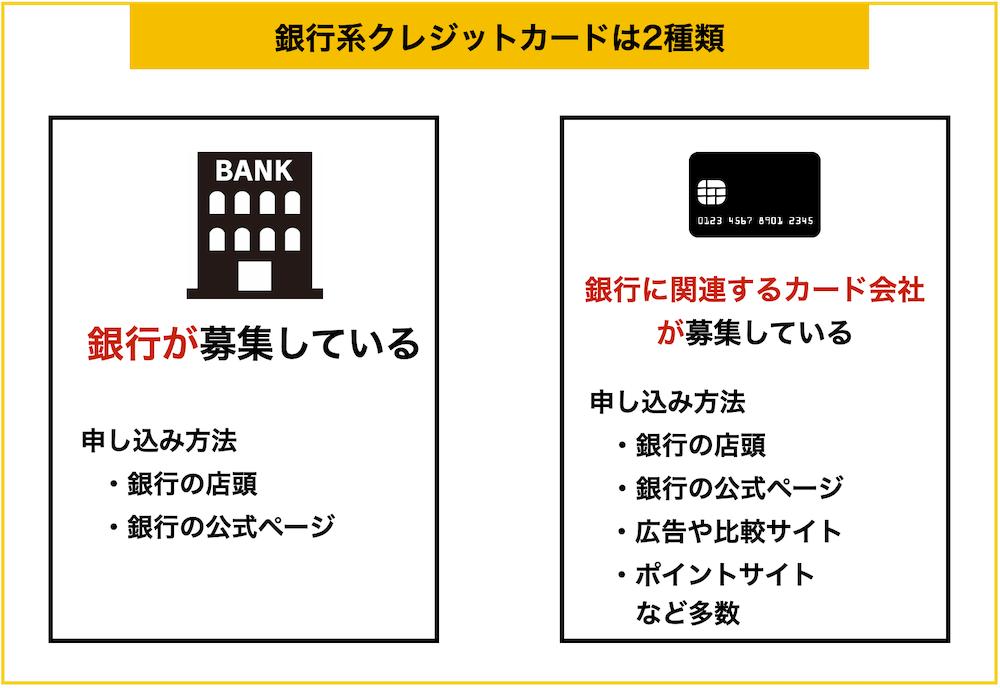 銀行系クレジットカードの図解
