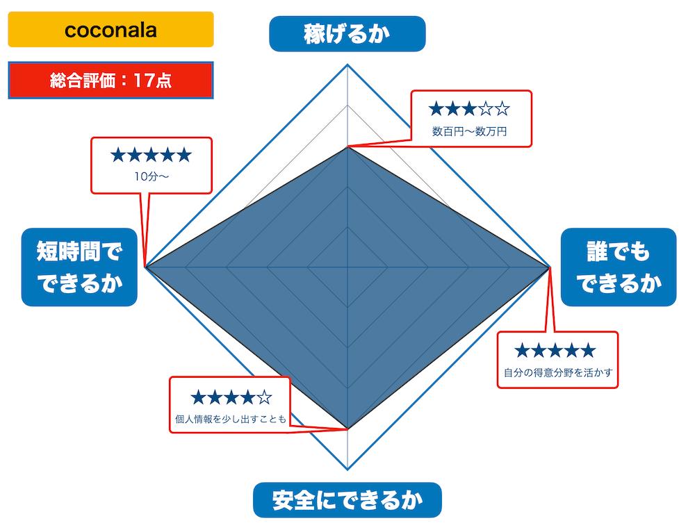 coconalaの評価(2021年版)