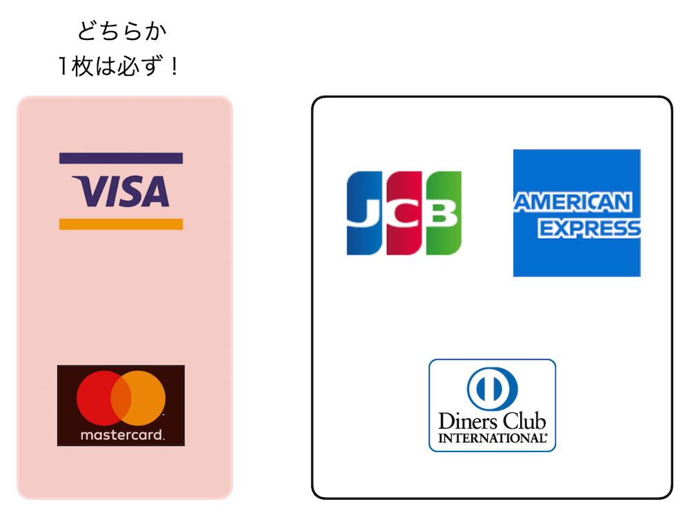 クレジットカード 最強の2枚のブランド組み合わせ